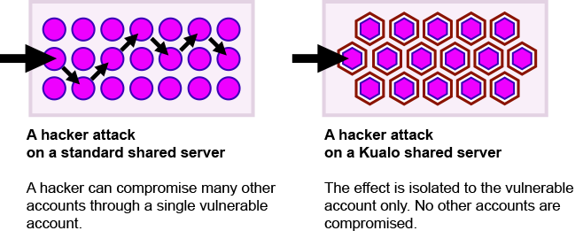 Kualo incredibly secure hosting explained